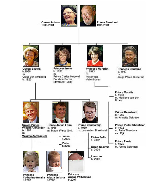Dutch family tree